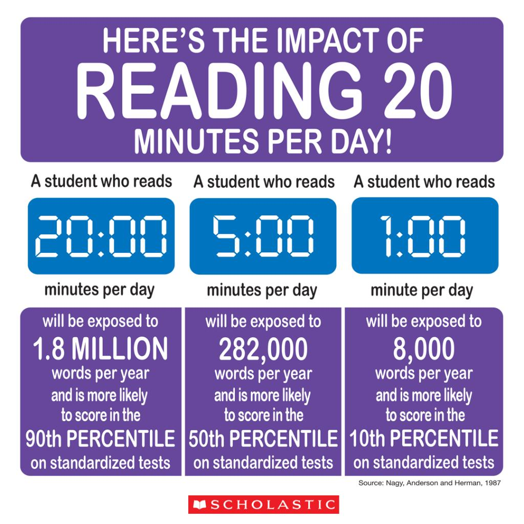 Scholastic Reading Statistics Facts Minutes
